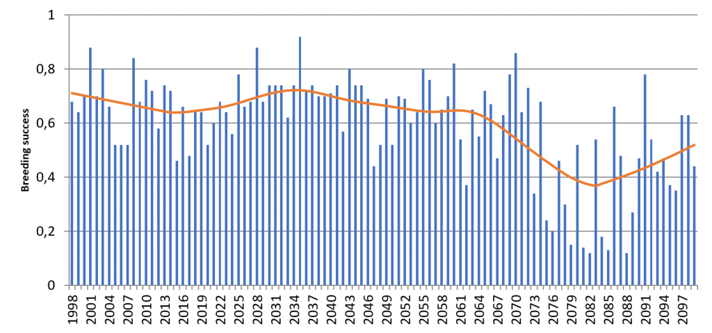 Success of the female-pup pairs for each breeding season. In blue, the simulator results and in red the average trend of the results.