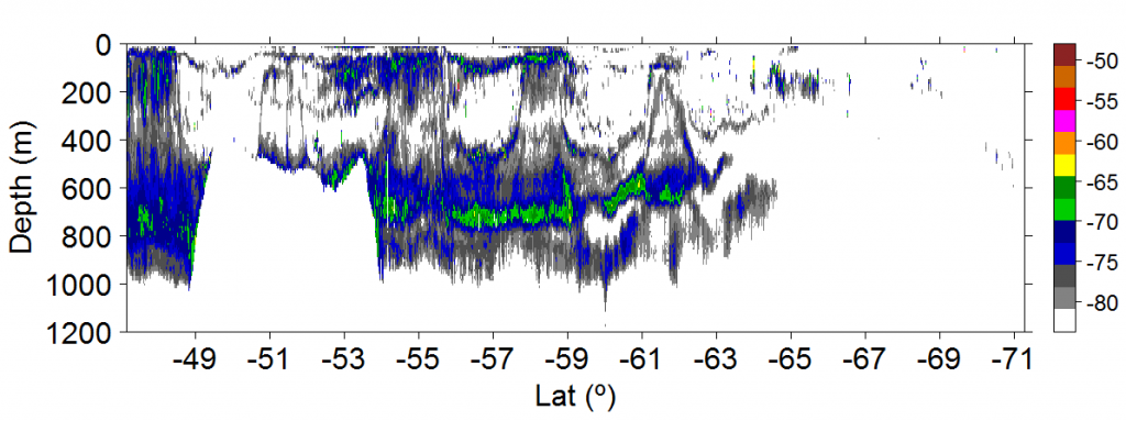 Acoustic echogram of transect collected by vessel 'San Aotea II' in 2010 between the Southern Ocean (right) and New Zealand (left), showing volume backscattering strength (Sv) in decibels (dB) echo-integrated in 1 km long and 10 m depth bins. Source : Escobar-Flores et al submitted.